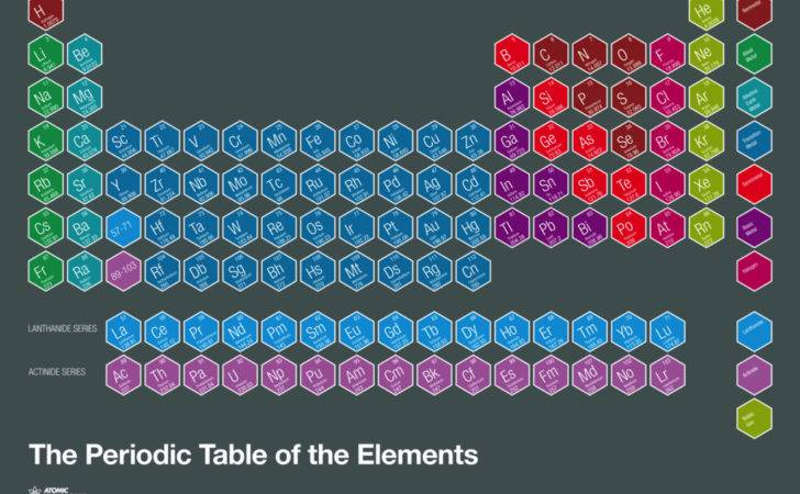 Atomic Printworks Periodic Table Elements Creative