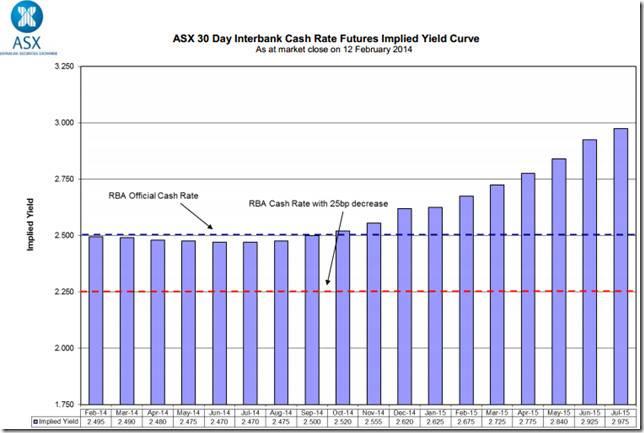 Australian Property Market Outlook Real Estate