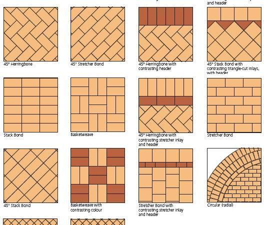 Brick Tile Patterns Method Installtion Kitchen Bath Remodeling Reno
