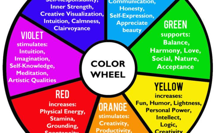Colortherapy Colorwheel