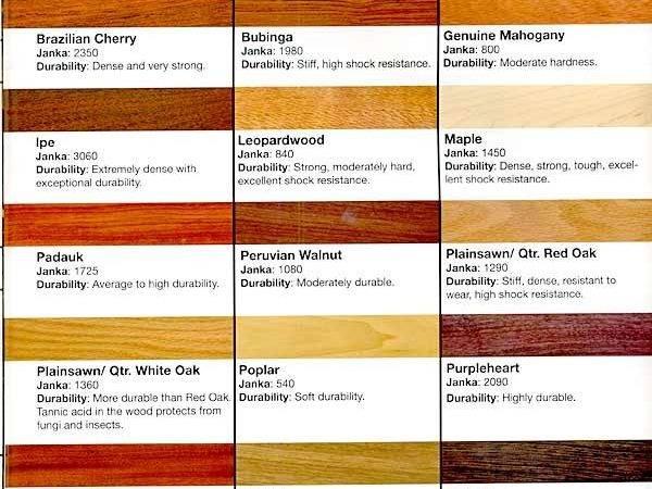 Different Types Wood Flooring
