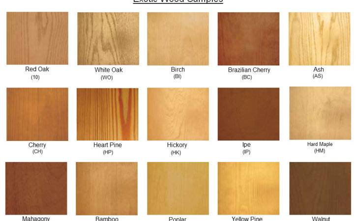Different Types Wood Grain Additionally Doors