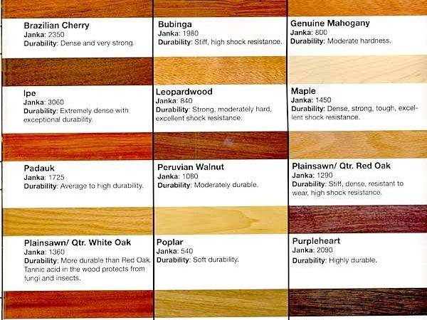 Different Wood Flooring Types