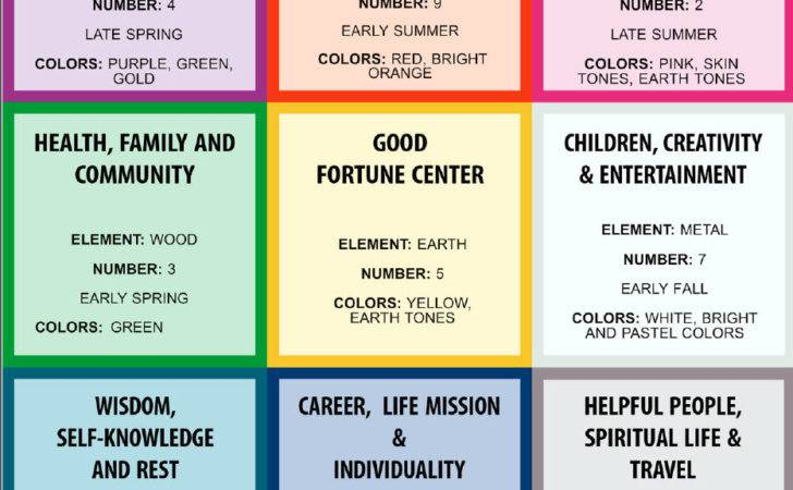 Feng Shui Bagua Map Placement Easy