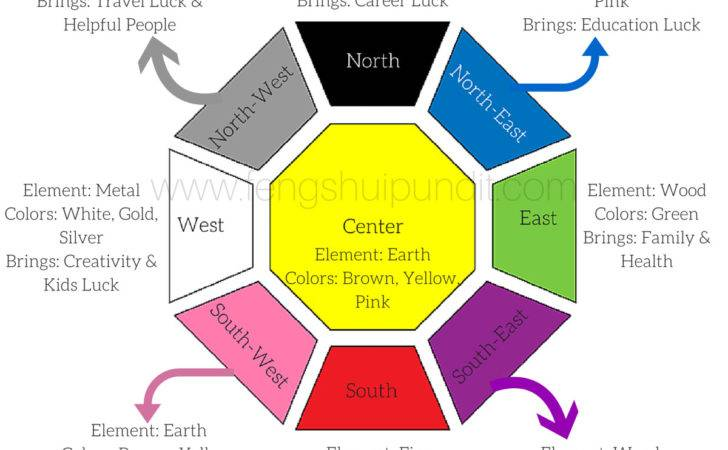 Feng Shui Colors Direction Elememts