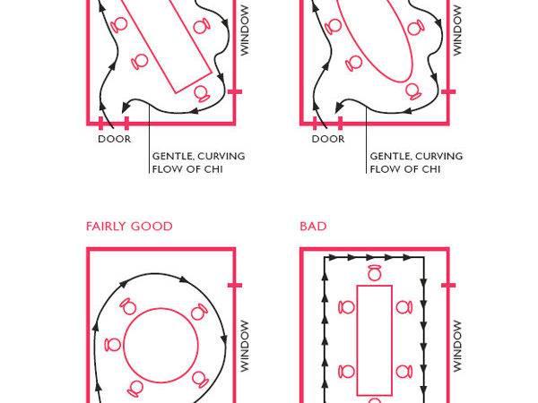 Feng Shui Diagram Pin Pinterest