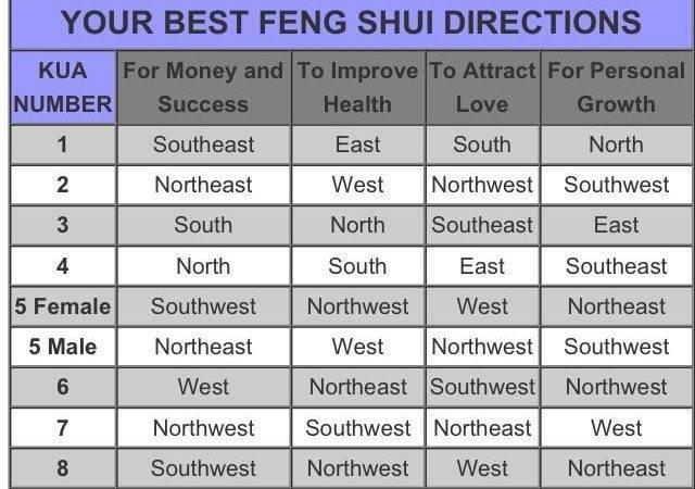 Feng Shui Lucky Number Chart Pinterest