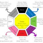 Feng Shui Wealth Tips Money Corner Plants Symbols