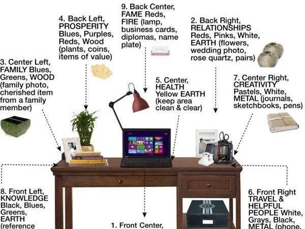 Feng Shui Your Desk Classroom Clutter Pinterest