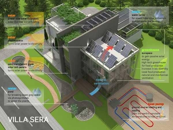 Green Building Villa Sera Sustainable Design Future
