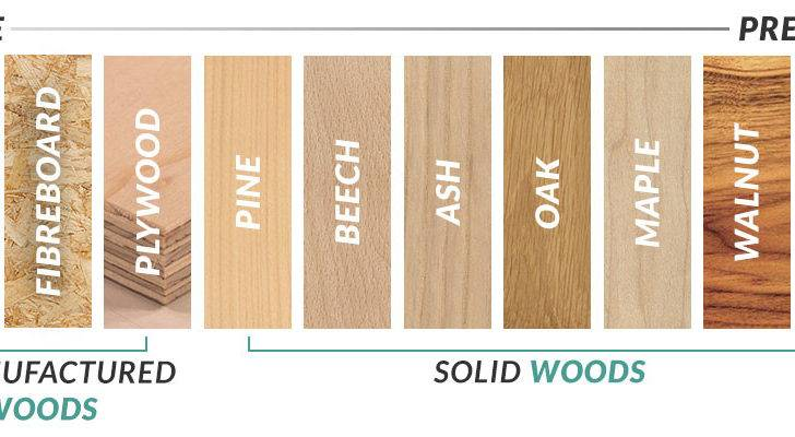 Guide Wood Types Furniture