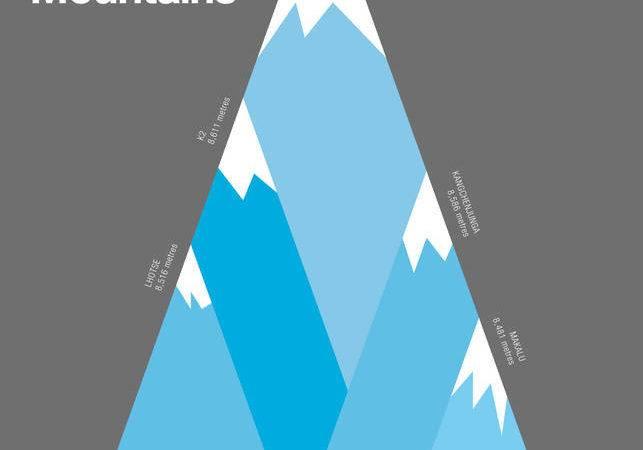 Highest Mountains Print Atomic Printworks Notonthehighstreet