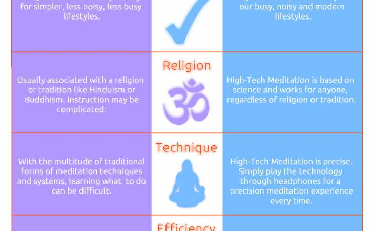 Infographic Traditional Modern Meditation