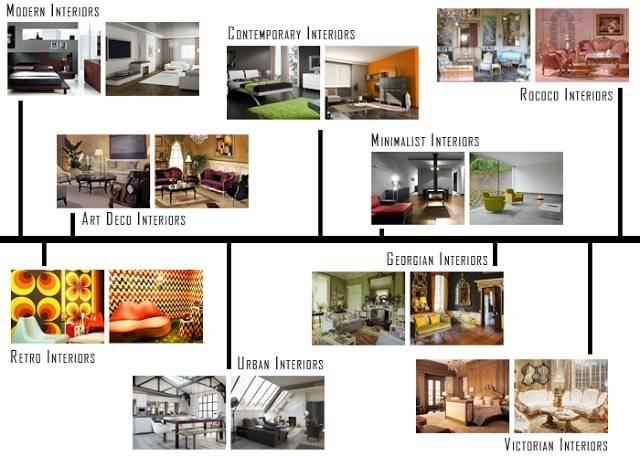 Interior Design Styles Onlinedesignteacher