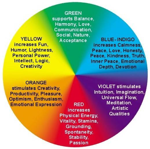 Meaning Each Color Therapy Painters Kentuckiana