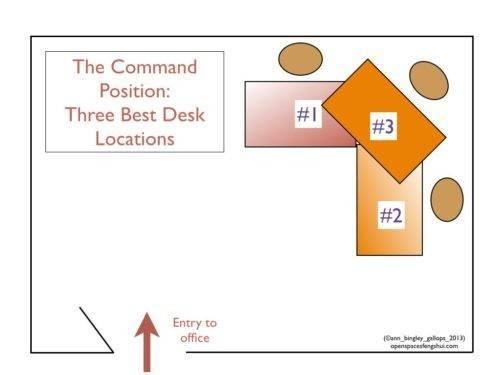 Office Feng Shui Place Your Desk Command Position