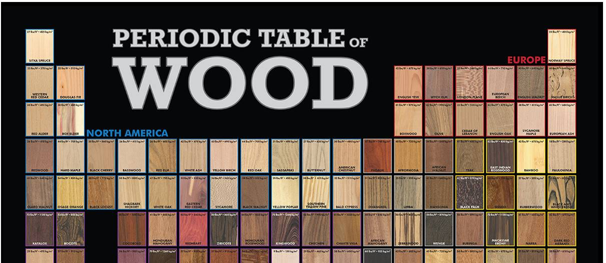 Periodic Table Wood Poster Database
