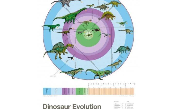 Poster Dinosaurier Atomic Printwork Hemma Present