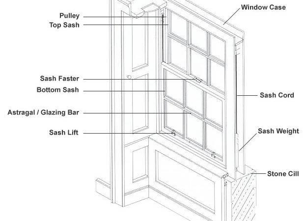 Sash Case Windows Work
