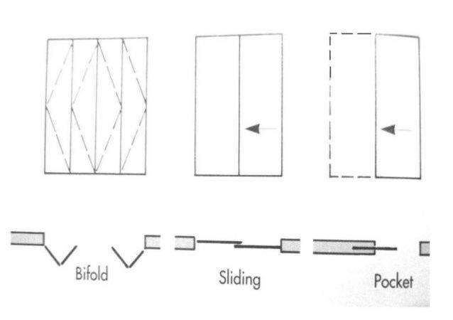 Type Sliding Door Bifold Doors Pocketpocket