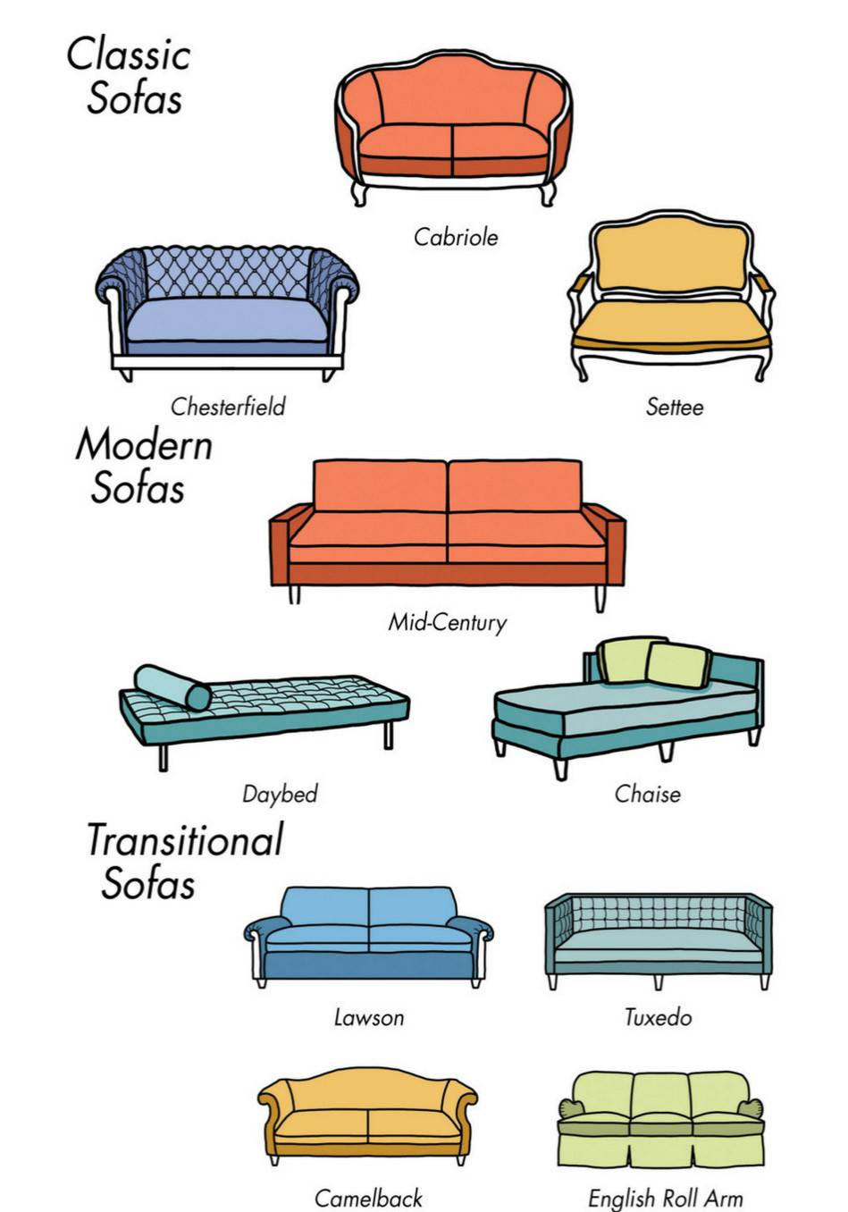 Types Living Room Furniture